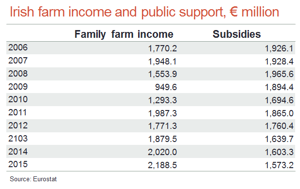 Irish farm income and public support 83523